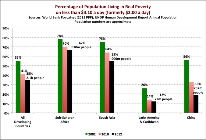 Allocation Of Global ODA - Countries living in poverty